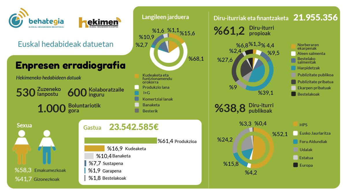 Hekimen: Euskal hedabideen kartografia